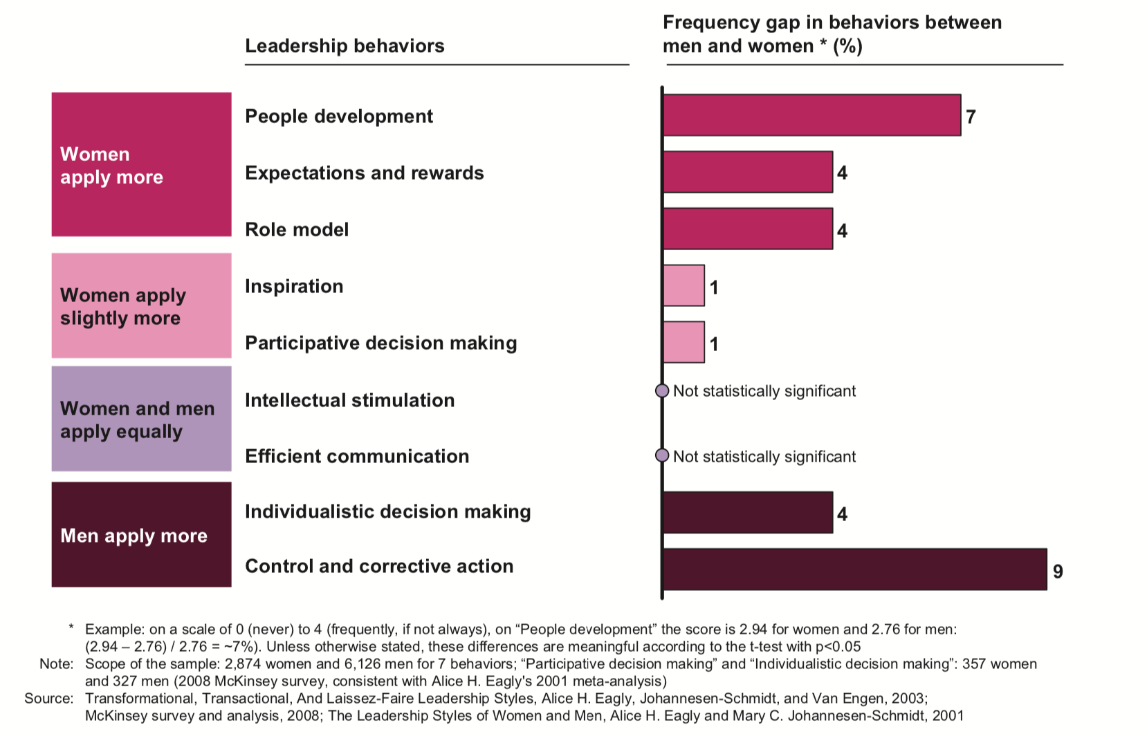 Leadership behaviors shown by men and women