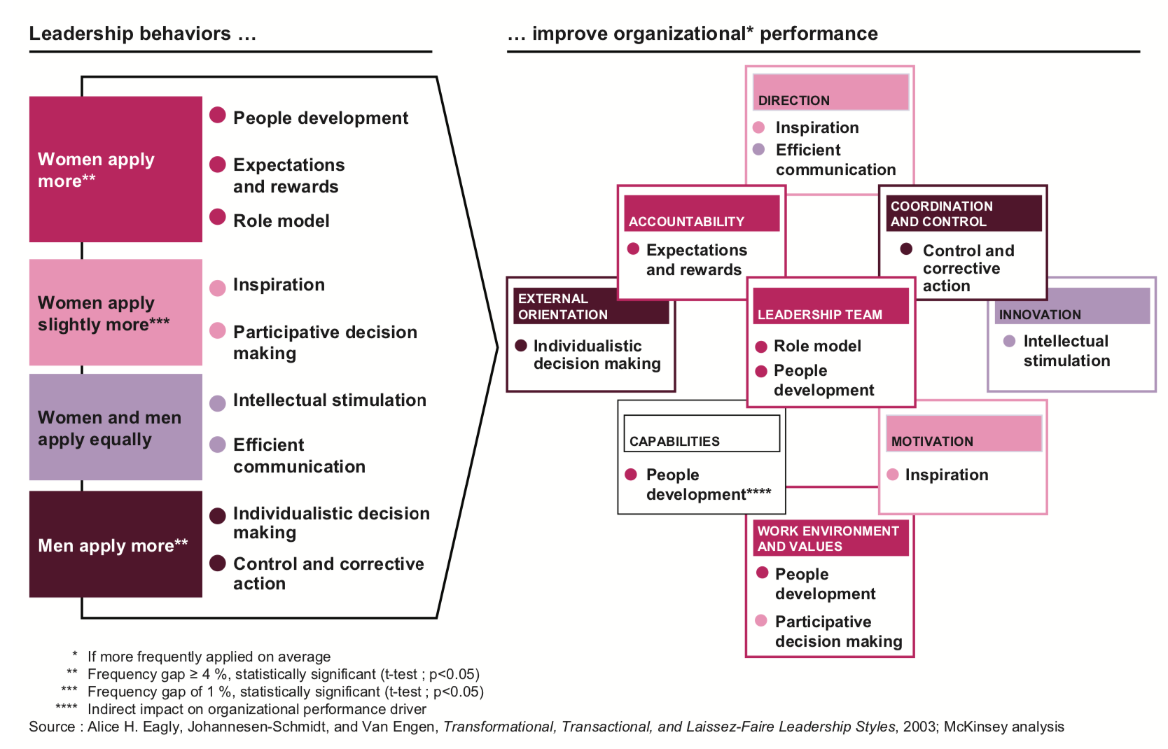 Women leadership behaviors matched with key organizational performance areas
